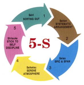 5S: Sàng lọc - Sắp xếp - Sạch sẽ - Săn sóc - Sẵn sàng