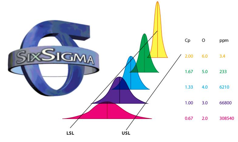 6 Sigma: Hệ thống loại trừ khuyết tật dựa trên cải tiến liên tục
