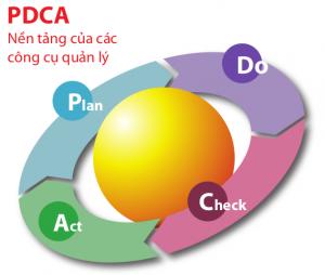 Chu trình PDCA - Nền tảng của các hệ thống quản lý