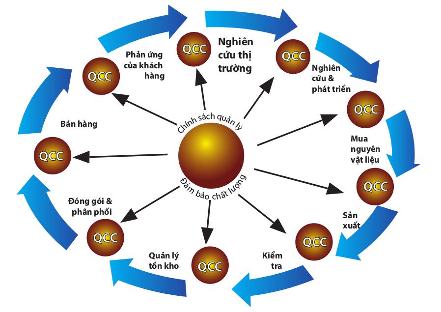 QCC - Nhóm chất lượng