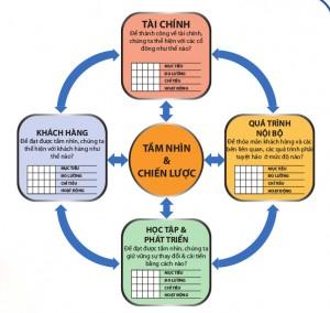 BSC - Balanced Scorecard: Hệ thống hoạch định và quản lý chiến lược