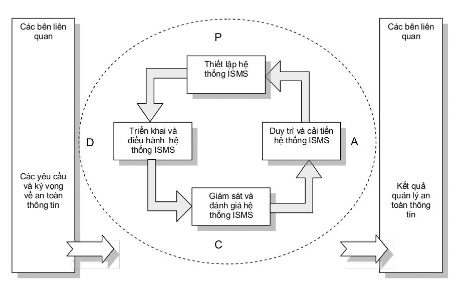ISO 27001: Tiêu chuẩn hệ thống quản lý bảo mật thông tin