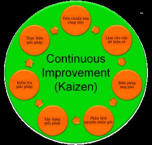 Kaizen: Các bước thực hiện