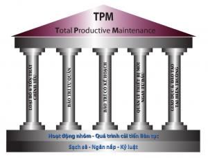 TPM: 5 trụ cột