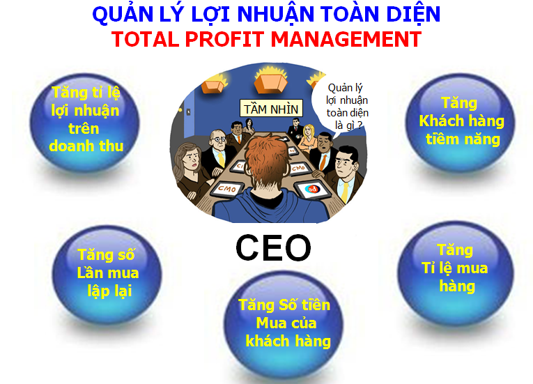Hệ thống quản lý lợi nhuận toàn diện
