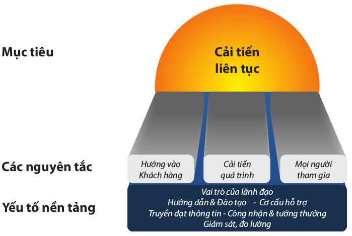 TQM: Hệ thống quản lý chất lượng toàn diện