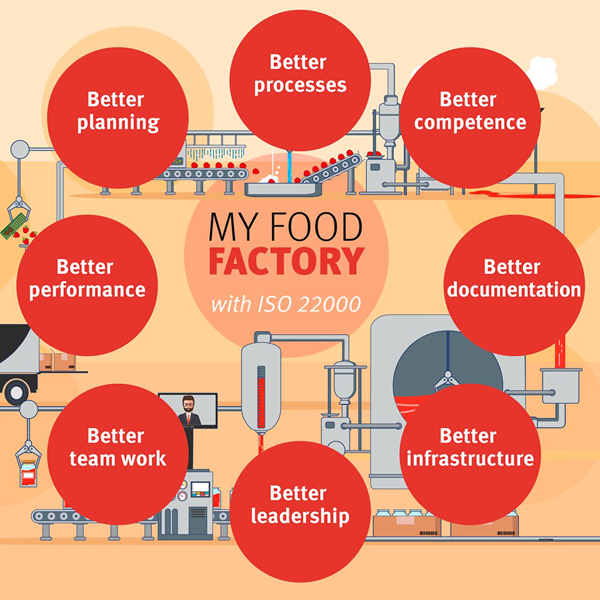 food-factory-iso-22000